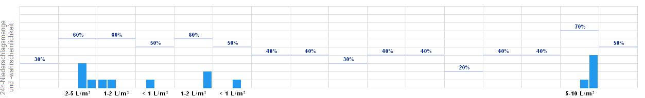 Wetter Stocksee - aktuelle Wettervorhersage von WetterOnline
