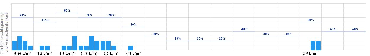 Wetter Hofgeismar 14 Tage