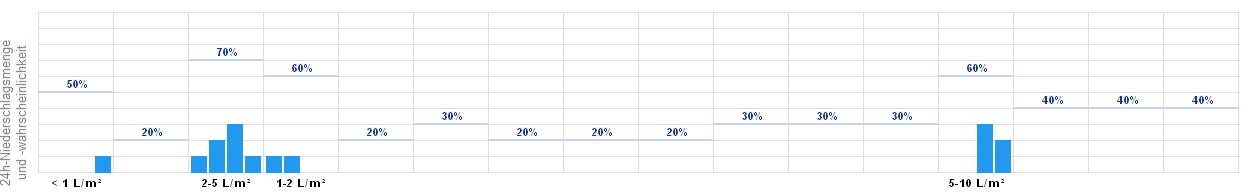 Wetter Tangermünde