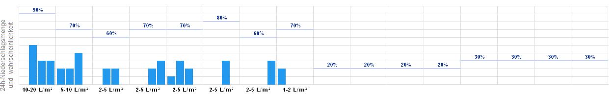 Wetter Mettmann 16 Tage