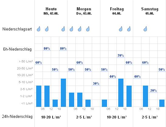 Wetter Hornberg 14 Tage