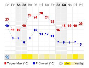 aktuelle temperatur paderborn
