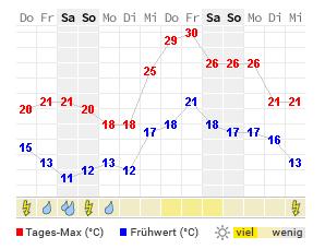 Wetter 14 Tage Bielefeld
