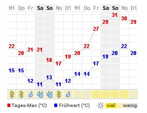 14 Tage Wetter Herne Wetteronline
