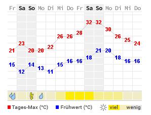 Wetter Heute Hanau