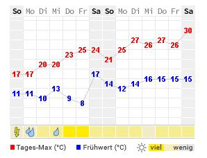 Wetter Ansbach Aktuelle Wettervorhersage Von Wetteronline