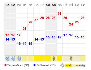14 Tage Wetter Kolbermoor Wetteronline