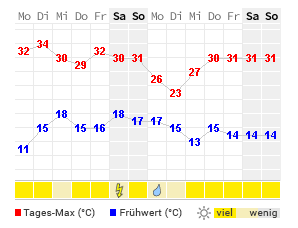 Wetter Volkach 16 Tage