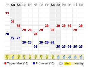Wetter Phuket 30 Tage