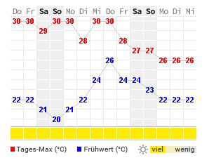 Wetter.Com Palma De Mallorca 16 Tage