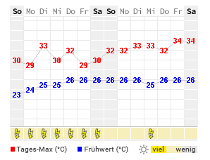 14 Tage Wetter Charleston Wetteronline