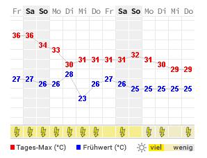 14 Tage Wetter Pensacola Wetteronline