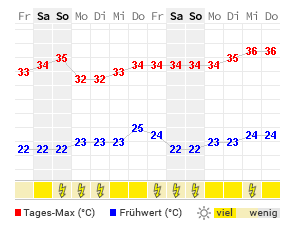 14 Tage Wetter Spartanburg Wetteronline