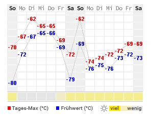 Südpol Temperatur