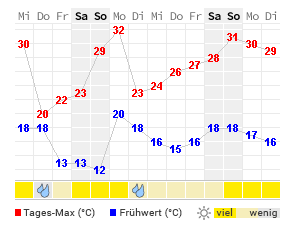 14 Tage Wetter Schwerin Castrop Rauxel Wetteronline