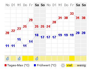 Wetter Offenburg 16 Tage