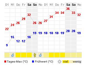 Wetter Endingen Kaiserstuhl