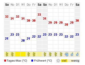 14 Tage Wetter Greenville Wetteronline