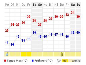 14 Tage Wetter Breisach Wetteronline