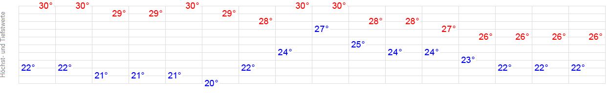 Wetter In Maspalomas 16 Tage