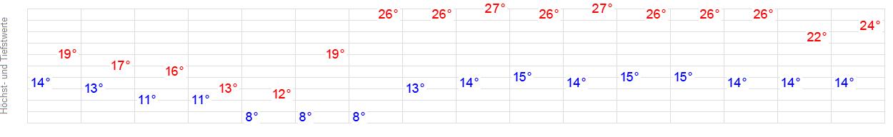 Wetter In Schwangau 14 Tage
