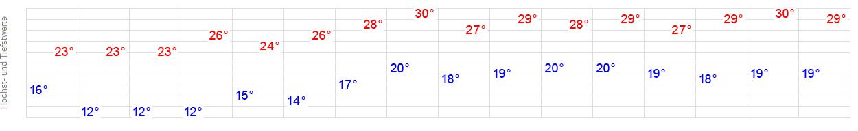 Wetter Bjelovar
