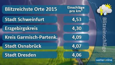 wetter online schweinfurt